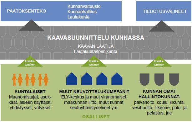 Parter i planläggningen_Närings-, trafik- och miljöcentral